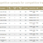 BP Prime competitive spreads