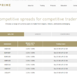 BP Prime spreads